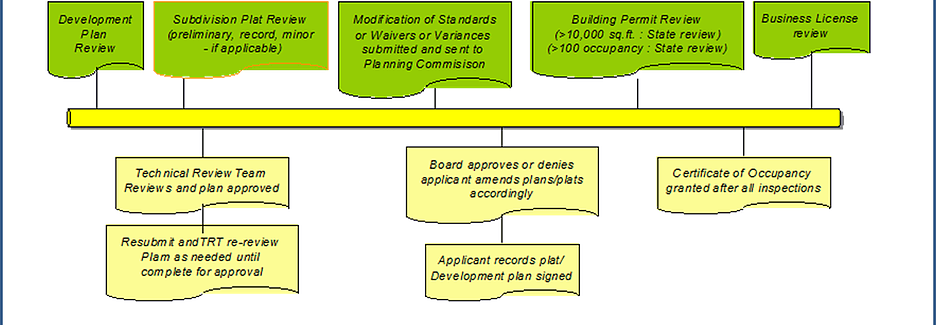 Development Plan Process on timeline